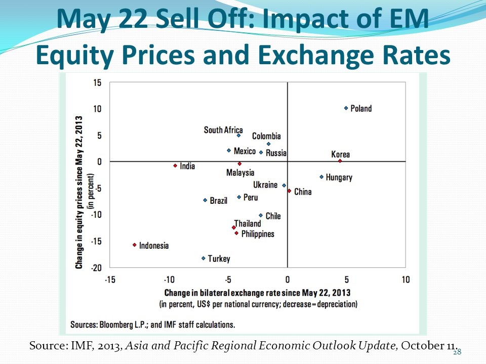 May 22 Sell Off: Impact of EM Equity Prices and Exchange Rates Source: IMF, 2013, Asia and Pacific Regional Economic Outlook Update, October 11. 28