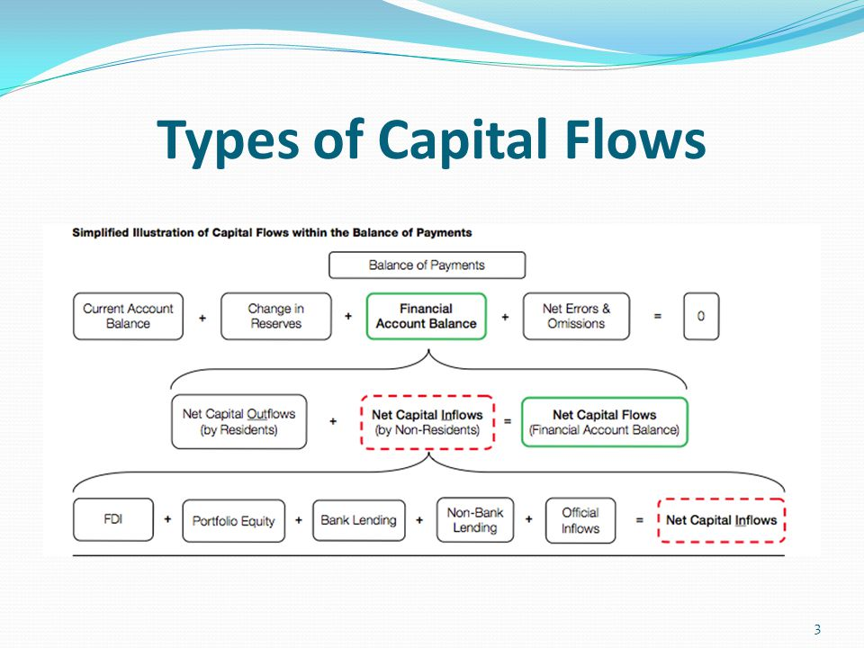 Types of Capital Flows 3