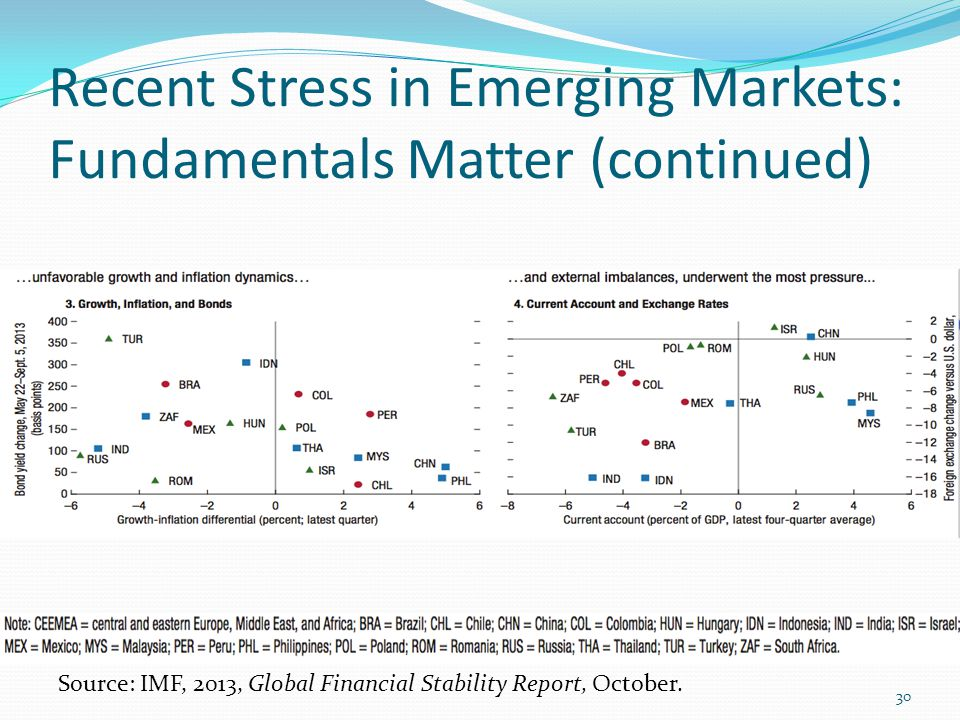 Recent Stress in Emerging Markets: Fundamentals Matter (continued) Source: IMF, 2013, Global Financial Stability Report, October. 30