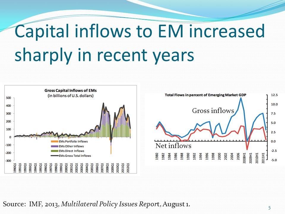 Capital inflows to EM increased sharply in recent years Gross inflows Net inflows Source: IMF, 2013, Multilateral Policy Issues Report, August 1. 5