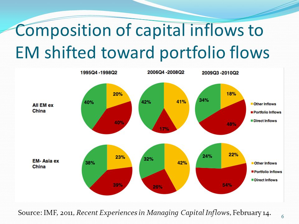 Composition of capital inflows to EM shifted toward portfolio flows Source: IMF, 2011, Recent Experiences in Managing Capital Inflows, February 14. 6