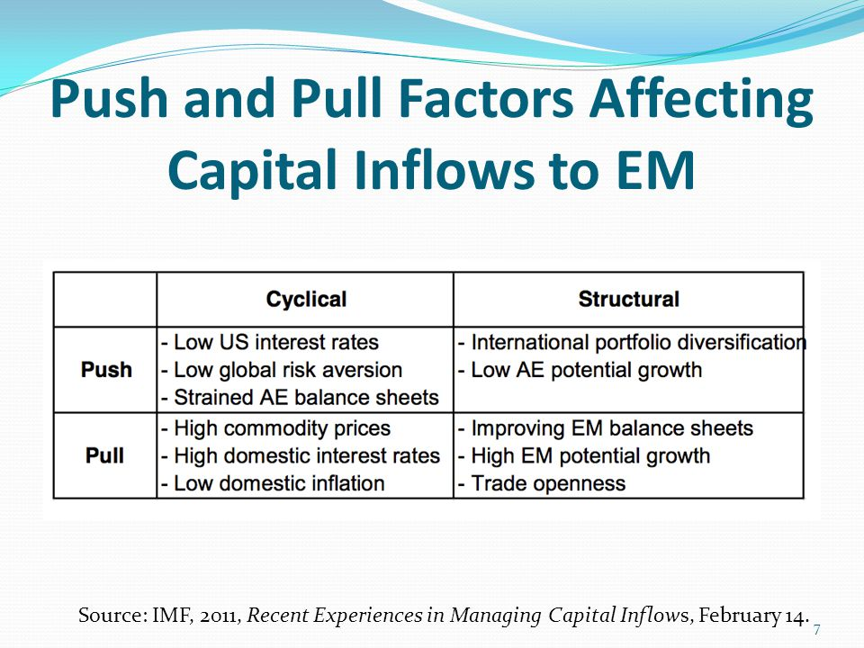May 22 Sell Off: Impact of EM Equity Prices and Exchange Rates Source: IMF, 2013, Asia and Pacific Regional Economic Outlook Update, October 11.