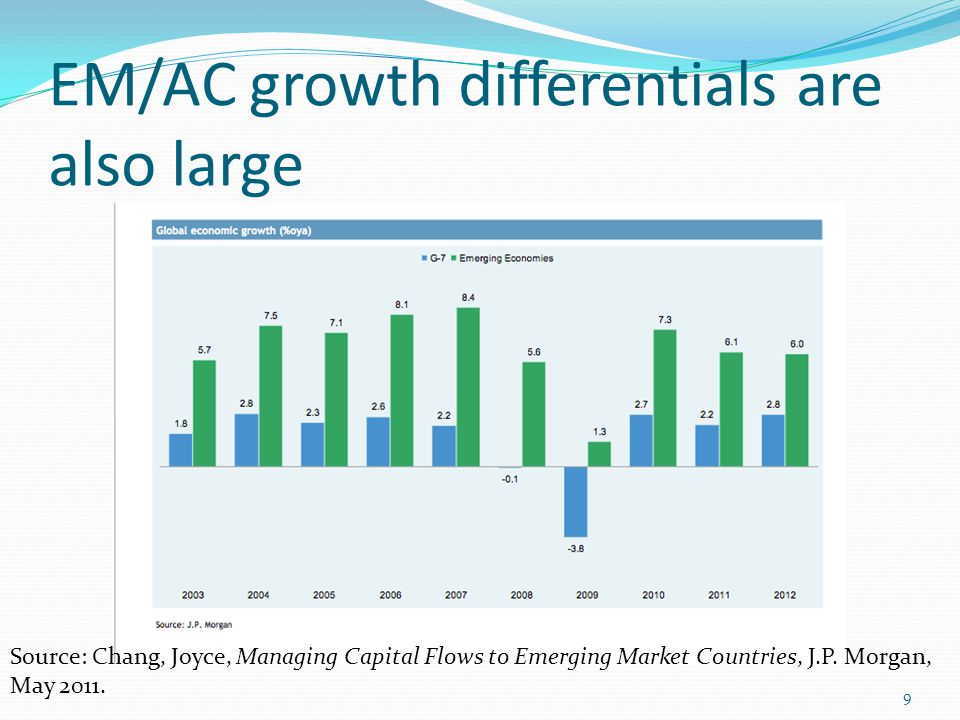 EM fiscal and debt indicators compare favorably with AC Source: Chang, Joyce, Managing Capital Flows to Emerging Market Countries, J.P.