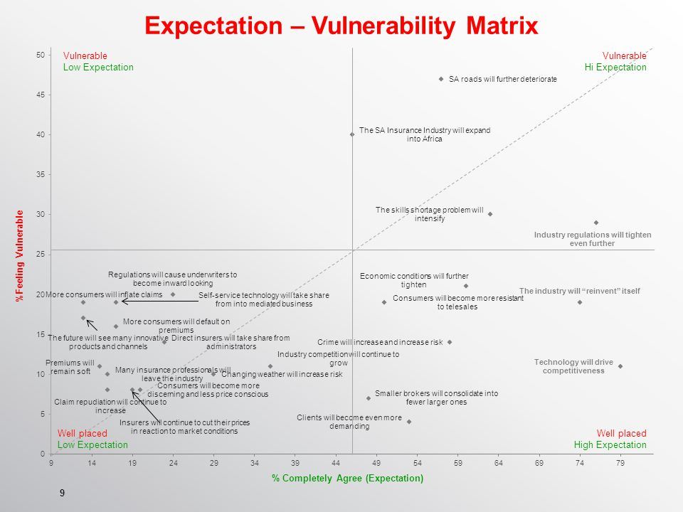 9 Expectation – Vulnerability Matrix % Completely Agree (Expectation) %Feeling Vulnerable Vulnerable Low Expectation Well placed Low Expectation Vulnerable Hi Expectation Well placed High Expectation