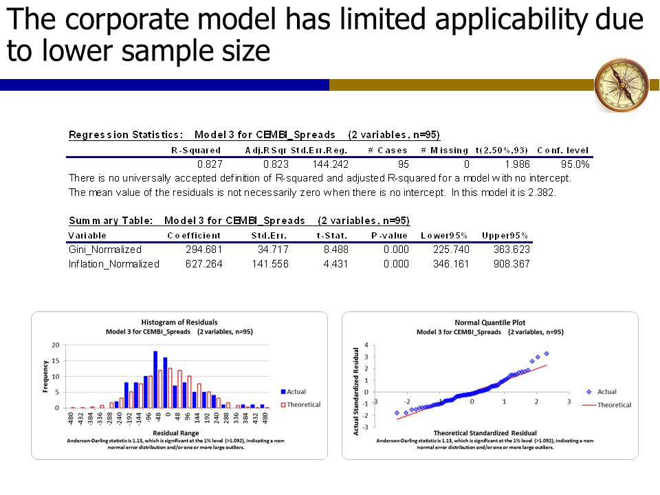 The corporate model has limited applicability due to lower sample size
