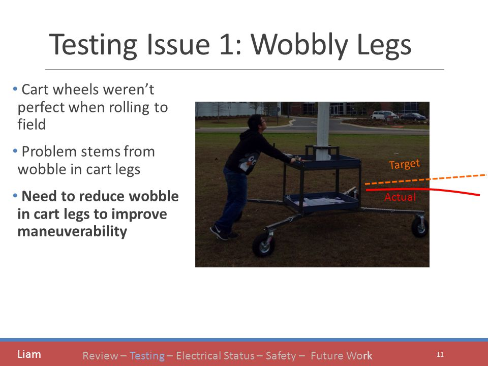 Testing Issue 1: Wobbly Legs Cart wheels weren't perfect when rolling to field Problem stems from wobble in cart legs Need to reduce wobble in cart legs to improve maneuverability 11 Target Actual Liam Review – Testing – Electrical Status – Safety – Future Work