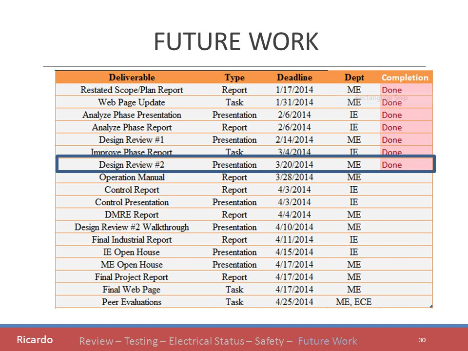 FUTURE WORK 30 Ricardo Review – Testing – Electrical Status – Safety – Future Work