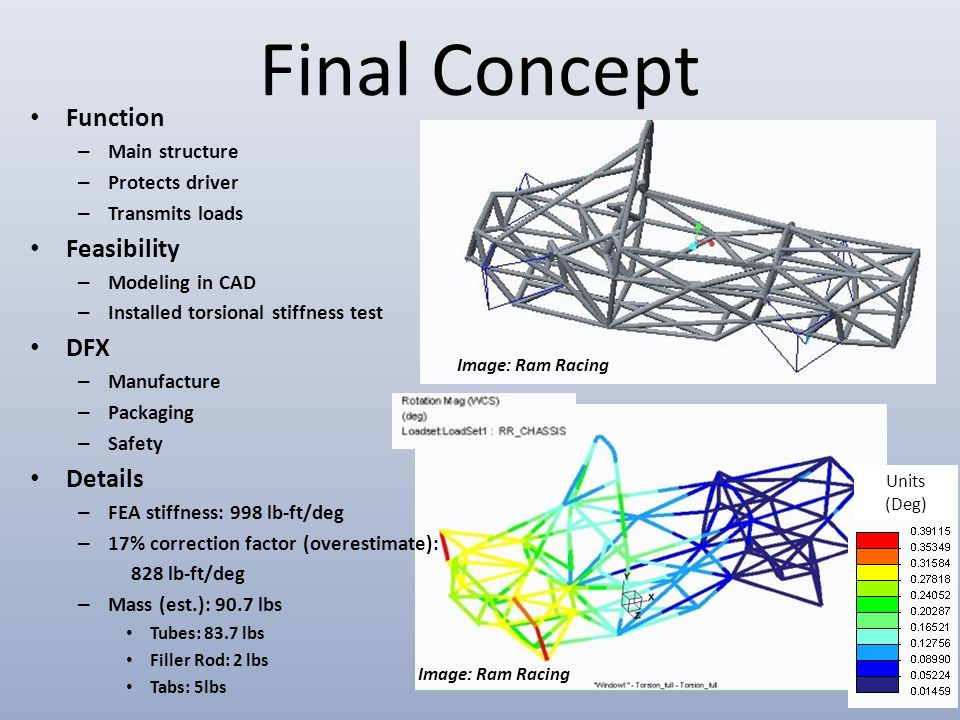 Final Concept Units (Deg) Function – Main structure – Protects driver – Transmits loads Feasibility – Modeling in CAD – Installed torsional stiffness