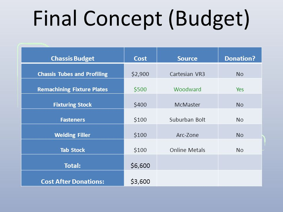 Final Concept (Budget) Chassis BudgetCostSourceDonation.