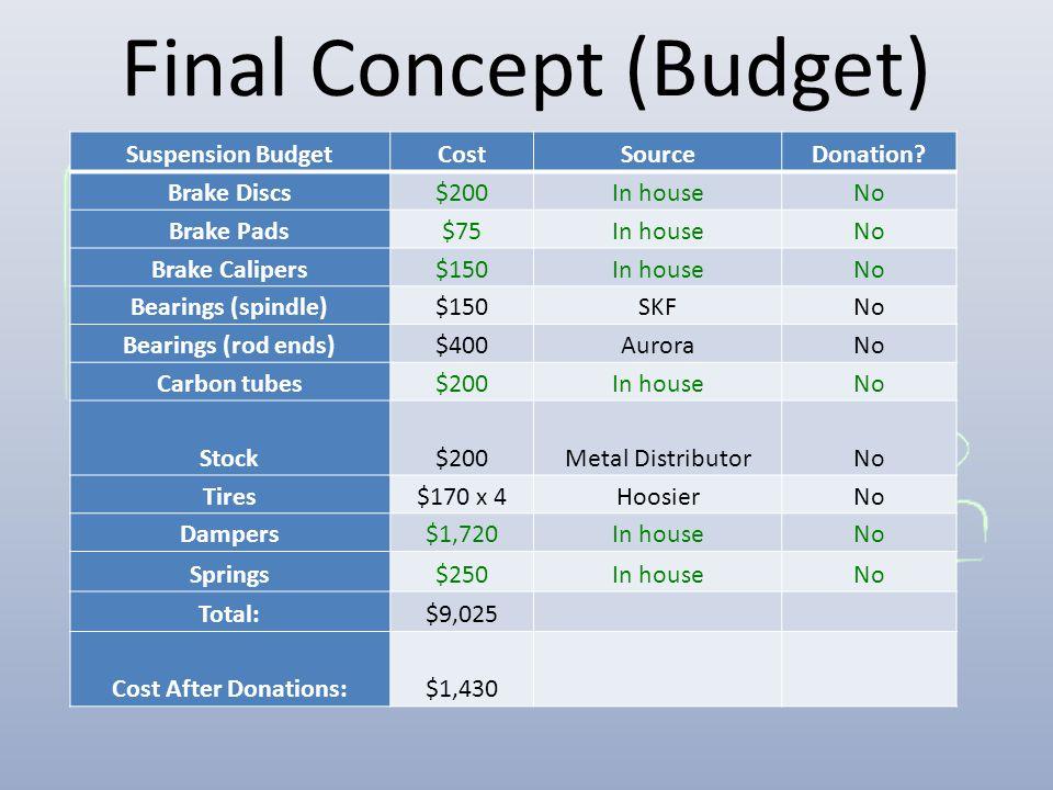 Final Concept (Budget) Suspension BudgetCostSourceDonation? Brake Discs$200In houseNo Brake Pads$75In houseNo Brake Calipers$150In houseNo Bearings (s