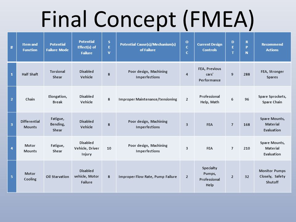 Final Concept (FMEA) # Item and Function Potential Failure Mode Potential Effect(s) of Failure Potential Cause(s)/Mechanism(s) of Failure Current Desi