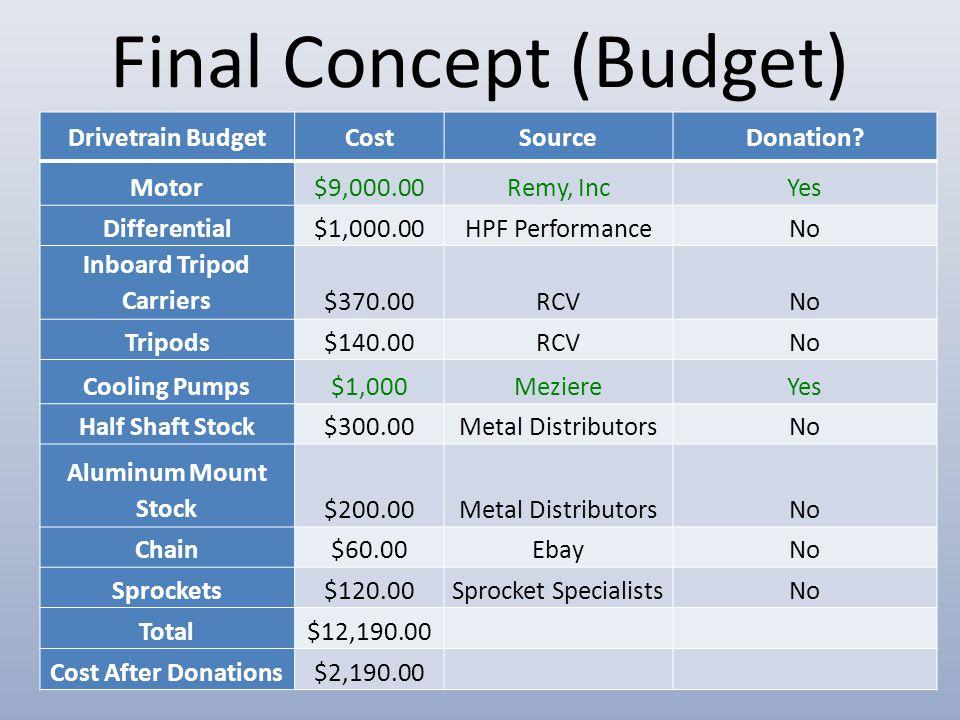 Final Concept (Budget) Drivetrain BudgetCostSourceDonation.