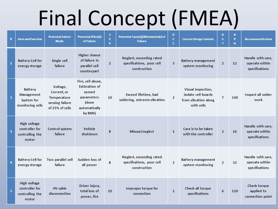 Final Concept (FMEA) # Item and Function Potential Failure Mode Potential Effect(s) of Failure Potential Cause(s)/Mechanism(s) of Failure Current Design ControlsRecommend Actions 1 Battery Cell for energy storage Single cell failure Higher chance of failure in parallel cell counterpart 2 Neglect, exceeding rated specifications, poor cell construction 3 Battery management system monitoring 212 Handle with care, operate within specifications 2 Battery Management System for monitoring cells Voltage, Current, or Temperature sensing failure of 25% of cells Fire, cell abuse, Estimation of sensed parameters (done automatically by BMS) 10 Exceed lifetime, bad soldering, extreme vibration 2 Visual inspection, isolate cell boards from vibration along with cells 7140 Inspect all solder work 3 High voltage controller for controlling the motor Control system failure Vehicle shutdown 8Misuse/neglect1 Care is to be taken with the controller 216 Handle with care, operate within specifications 4 Battery Cell for energy storage Two parallel cell failure Sudden loss of all power 8 Neglect, exceeding rated specifications, poor cell construction 2 Battery management system monitoring 232 Handle with care, operate within specifications 5 High voltage controller for controlling the motor HV cable disconnection Driver injury, total loss of power, fire 10 Improper torque for connection 2 Check all torque specifications 6120 Check torque applied to connection point