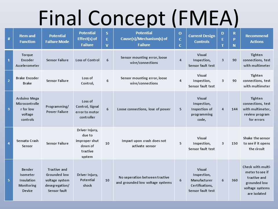 Final Concept (FMEA) # Item and Function Potential Failure Mode Potential Effect(s) of Failure Potential Cause(s)/Mechanism(s) of Failure Current Design Controls Recommend Actions 1 Torque Encoder Accelerometer Sensor FailureLoss of Control6 Sensor mounting error, loose wire/connections 4 Visual Inspection, Sensor fault test 390 Tighten connections, test with multimeter 2 Brake Encoder Brake Sensor Failure Loss of Control, 6 Sensor mounting error, loose wire/connections 4 Visual Inspection, Sensor fault test 390 Tighten connections, test with multimeter 3 Arduino Mega Microcontrolle r for low voltage controls Programming/ Power Failure Loss of Control, Signal error to motor controller 6Loose connections, lose of power5 Visual Inspection, Inspection of programming code, 4144 Tighten connections, test with multimeter, review program for errors 4 Sensata Crash Sensor Sensor Failure Driver Injury, due to improper shut down of tractive system 10 Impact upon crash does not activate sensor 5 Visual Inspection, Sensor fault test 3150 Shake the sensor to see if it opens the circuit 5 Bender Isometer Insulation Monitoring Device Tractive and Grounded low voltage system desegregation/ Sensor fault Driver Injury, Potential shock 10 No seperation between tractive and grounded low voltage systems 6 Visual Inspection, Manufacturer Certifications, Sensor fault test 6360 Check with multi- meter to see if tractive and grounded low voltage systems are isolated