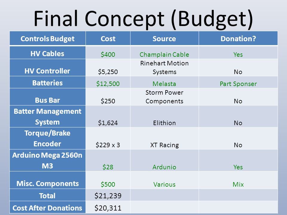 Final Concept (Budget) Controls BudgetCostSourceDonation? HV Cables $400Champlain CableYes HV Controller $5,250 Rinehart Motion SystemsNo Batteries $1
