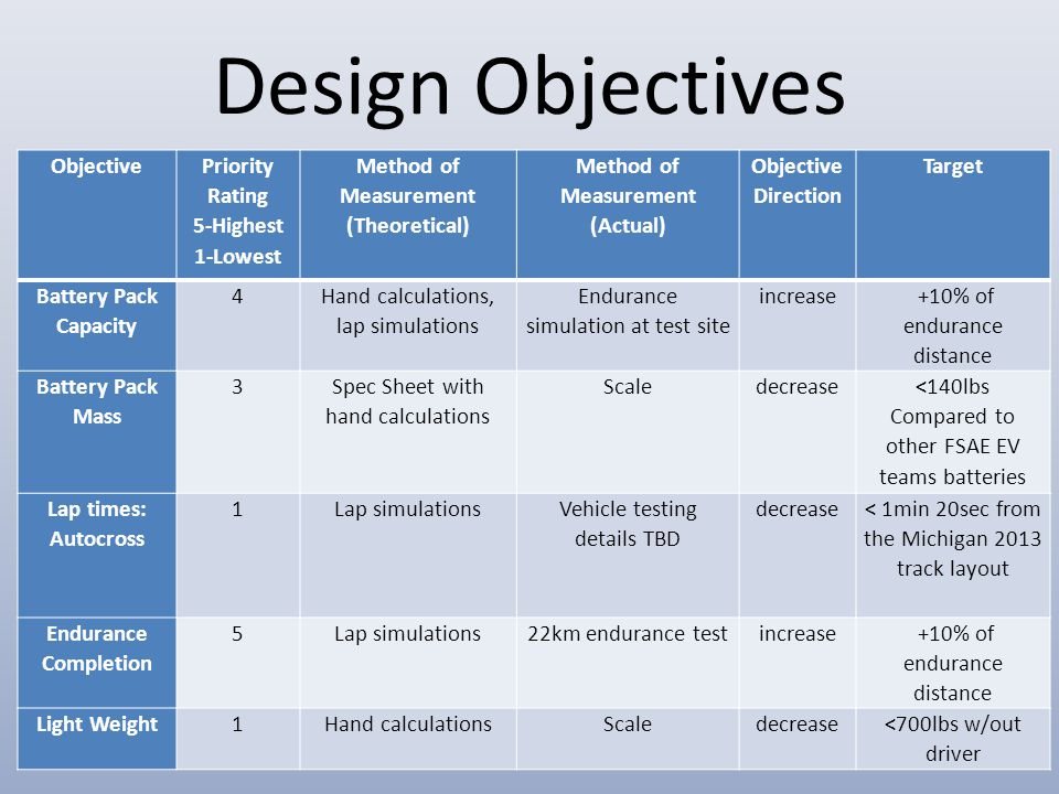 Design Objectives Objective Priority Rating 5-Highest 1-Lowest Method of Measurement (Theoretical) Method of Measurement (Actual) Objective Direction Target Battery Pack Capacity 4 Hand calculations, lap simulations Endurance simulation at test site increase +10% of endurance distance Battery Pack Mass 3 Spec Sheet with hand calculations Scaledecrease <140lbs Compared to other FSAE EV teams batteries Lap times: Autocross 1Lap simulations Vehicle testing details TBD decrease < 1min 20sec from the Michigan 2013 track layout Endurance Completion 5Lap simulations22km endurance testincrease +10% of endurance distance Light Weight1Hand calculationsScaledecrease<700lbs w/out driver