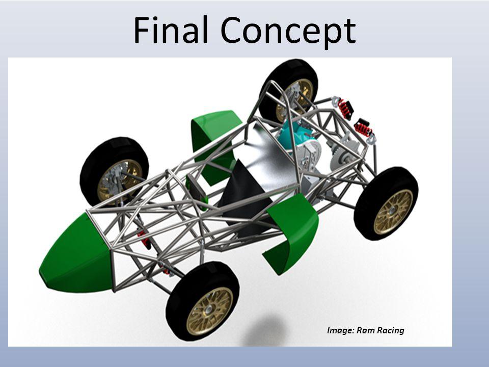 Final Concept Image: Ram Racing