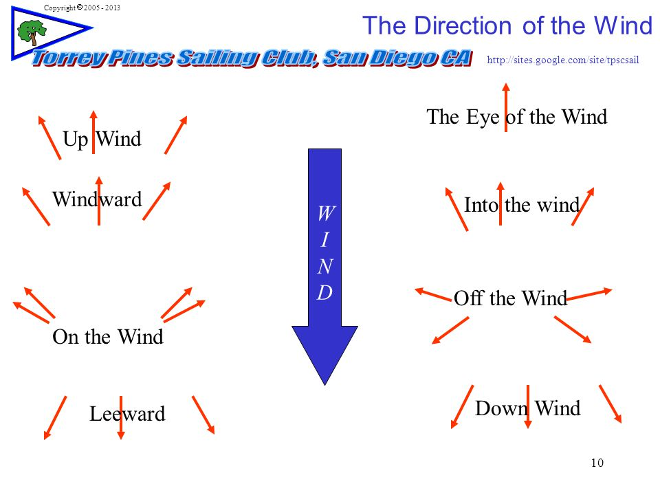 http://sites.google.com/site/tpscsail Copyright  2005 - 2013 10 WINDWIND The Direction of the Wind Up Wind Windward Into the wind Down Wind Leeward The Eye of the Wind On the Wind Off the Wind