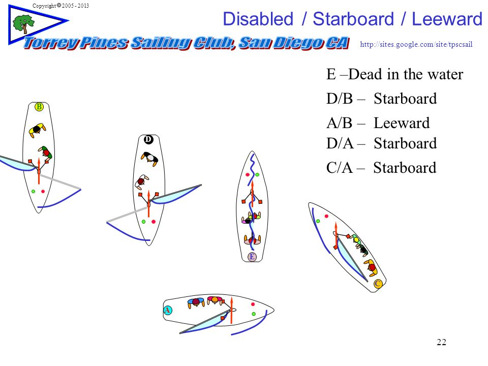 http://sites.google.com/site/tpscsail Copyright  2005 - 2013 22 E –Dead in the water D/B – Starboard A/B – Leeward D/A – Starboard C/A – Starboard Disabled / Starboard / Leeward E A D B C
