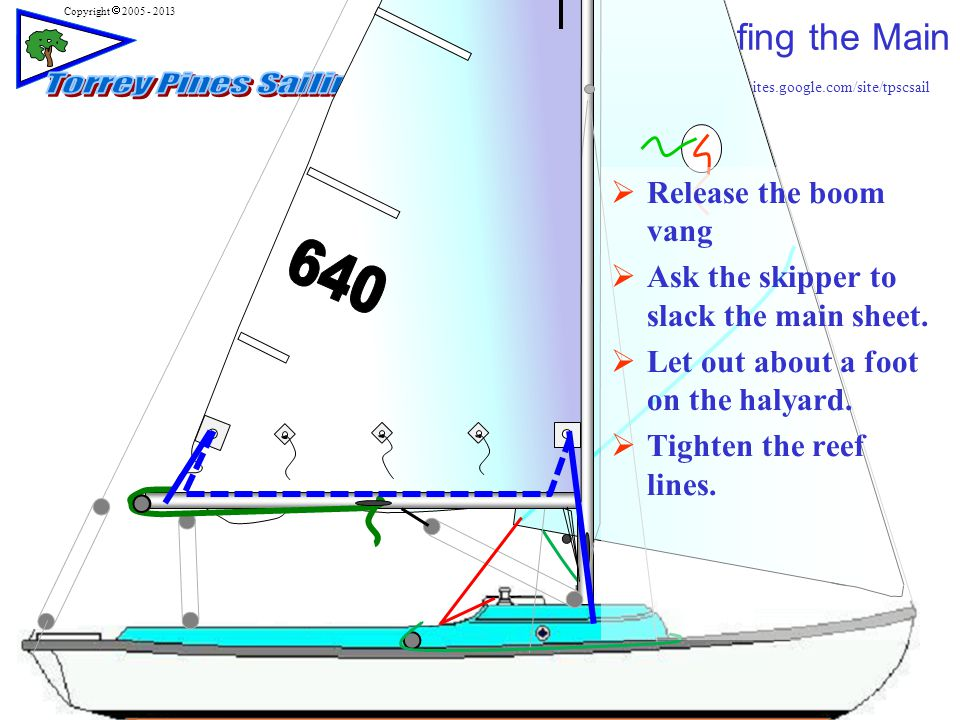 http://sites.google.com/site/tpscsail Copyright  2005 - 2013 Reefing the Main 35  Release the boom vang  Ask the skipper to slack the main sheet.