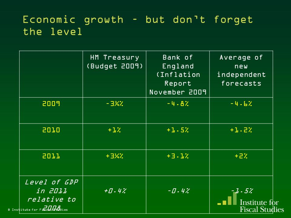 Economic growth – but don't forget the level HM Treasury (Budget 2009) Bank of England (Inflation Report November 2009 Average of new independent forecasts 2009–3¾%–4.8%–4.6% 2010+1%+1.5%+1.2% 2011+3¼%+3.1%+2% Level of GDP in 2011 relative to 2008 +0.4%–0.4%–1.5% © Institute for Fiscal Studies