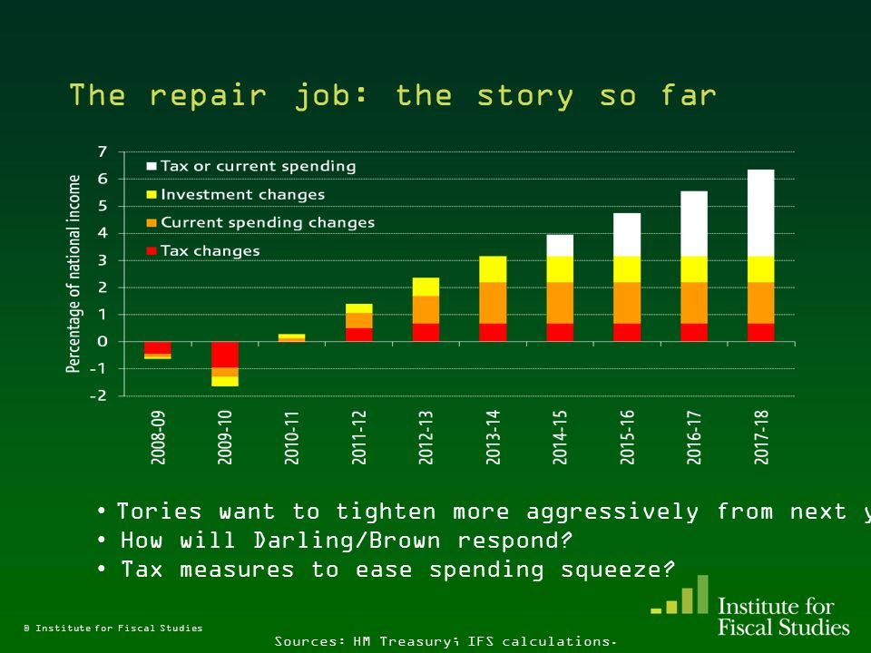 The outlook for public spending Over the next spending review (2011–12, 2012–13 and 2013–14) Budget 2009 plans (published and leaked) imply: –Total public spending broadly flat in real terms –Investment spending cut 17.3% a year –Non-investment spending up 0.7% a year –Departmental Expenditure Limits cut 2.9% a year –¾ of rise in DELs as % GDP during good years reversed by 2013–14 Will we get a DEL estimate – or will we have to guess.