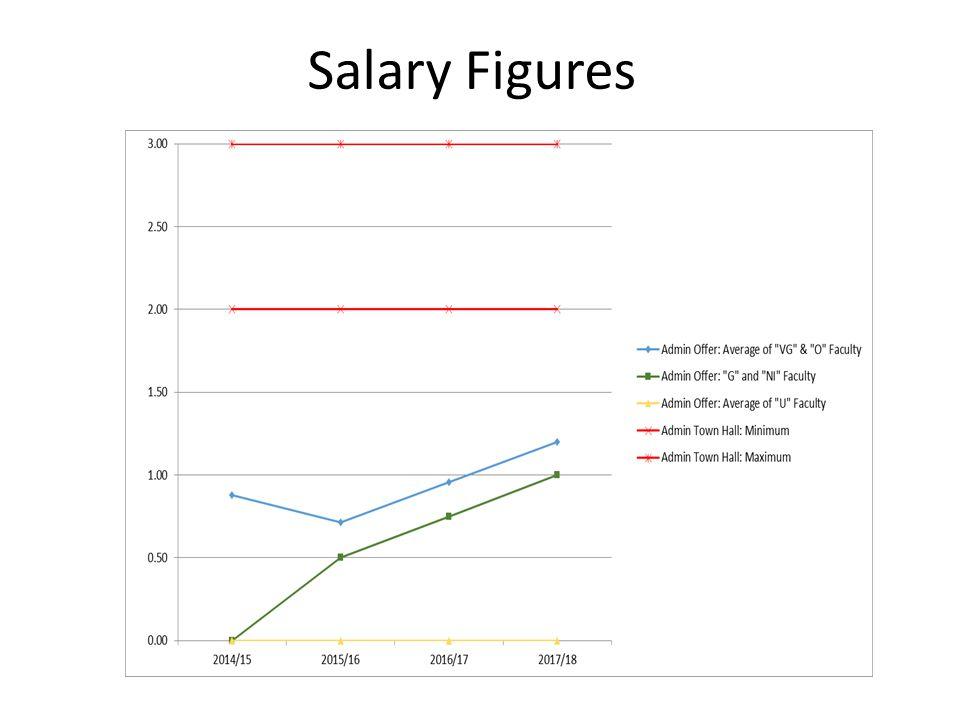 Salary Figures