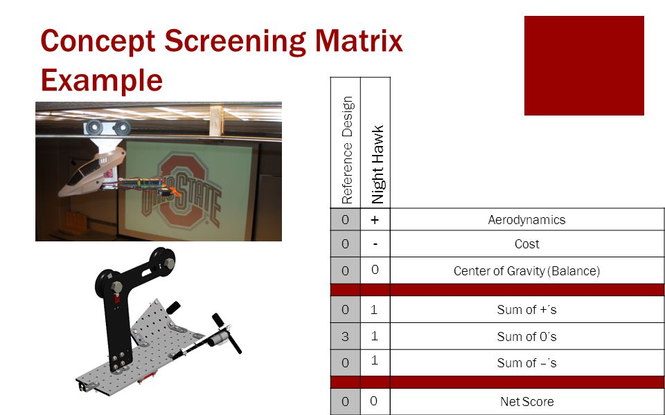 Concept Screening Matrix Example 0 0 0 0 3 0 0 Reference Design Night Hawk Aerodynamics Cost Center of Gravity (Balance) Sum of +'s Sum of 0's Sum of