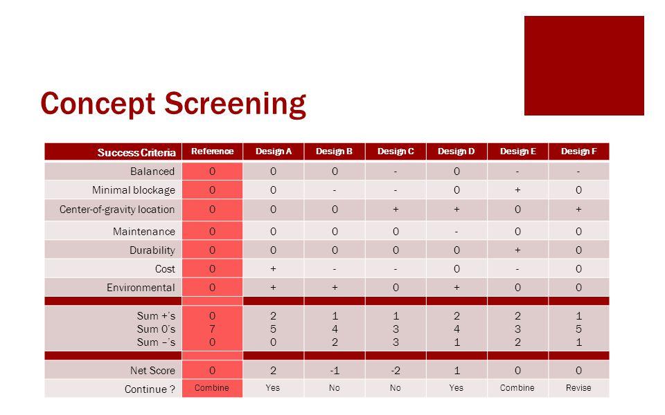 Concept Screening Success Criteria ReferenceDesign ADesign BDesign CDesign DDesign EDesign F Balanced000-0-- Minimal blockage00--0+0 Center-of-gravity