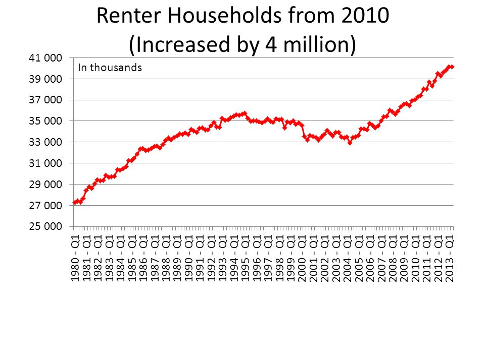 Renter Households from 2010 (Increased by 4 million) In thousands