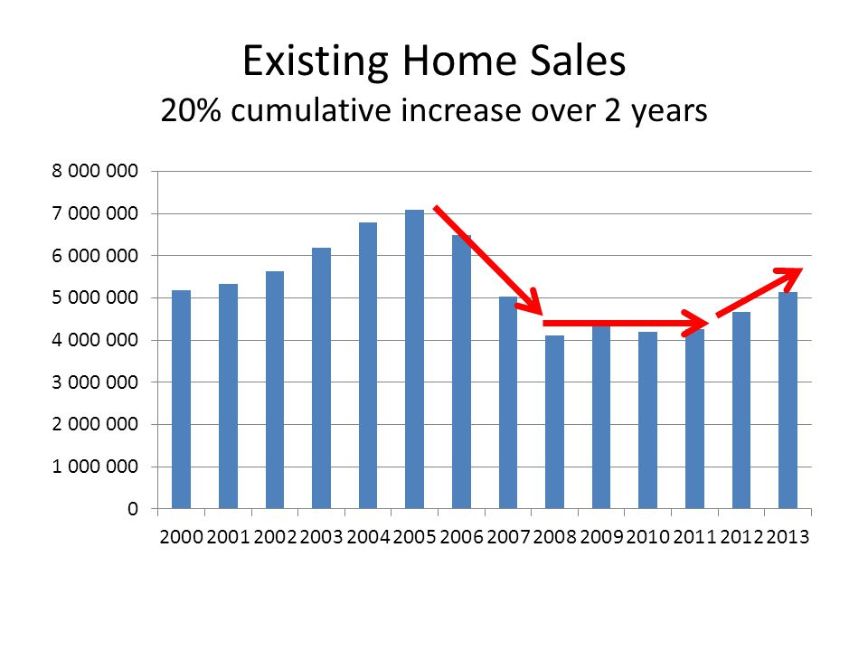 Existing Home Sales 20% cumulative increase over 2 years
