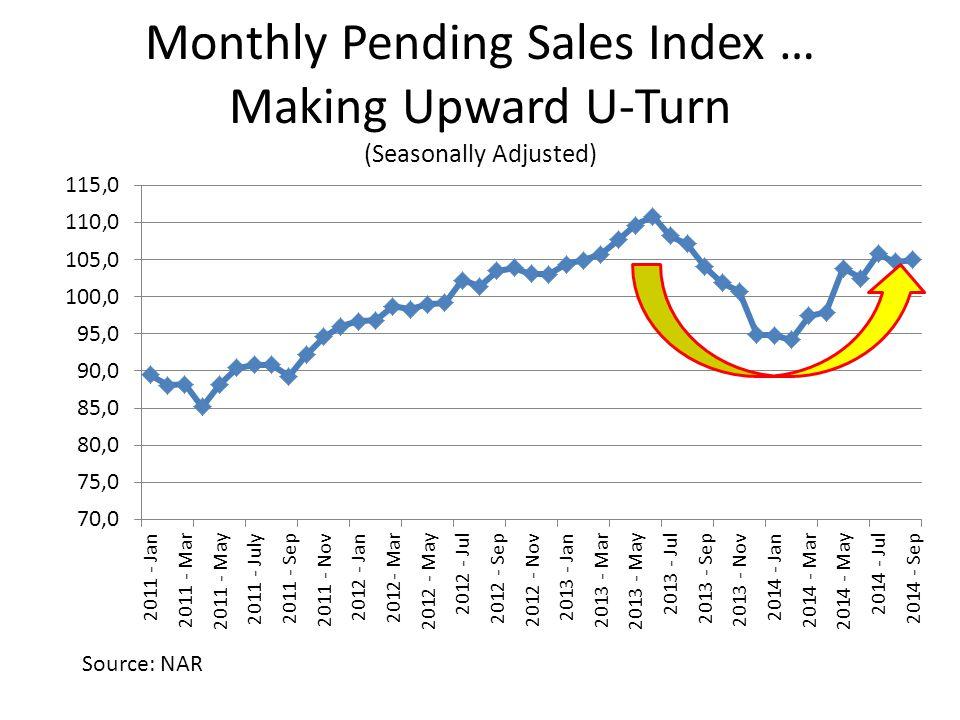 Monthly Pending Sales Index … Making Upward U-Turn (Seasonally Adjusted) Source: NAR