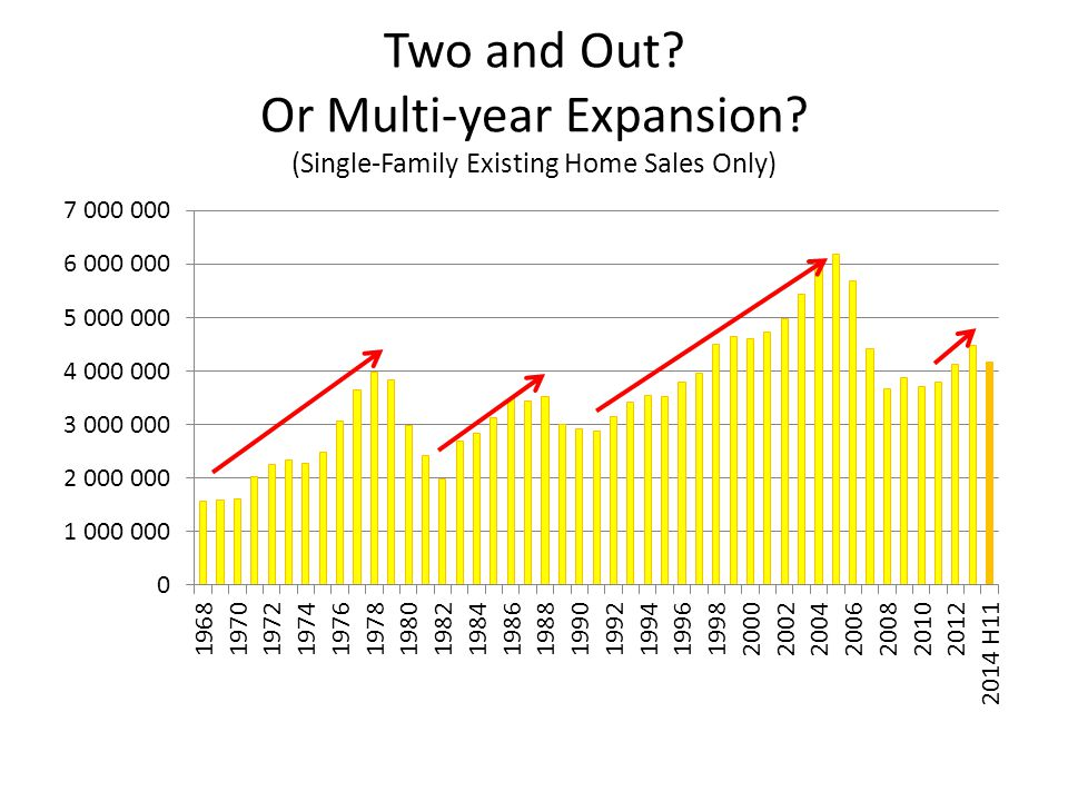 Two and Out Or Multi-year Expansion (Single-Family Existing Home Sales Only)