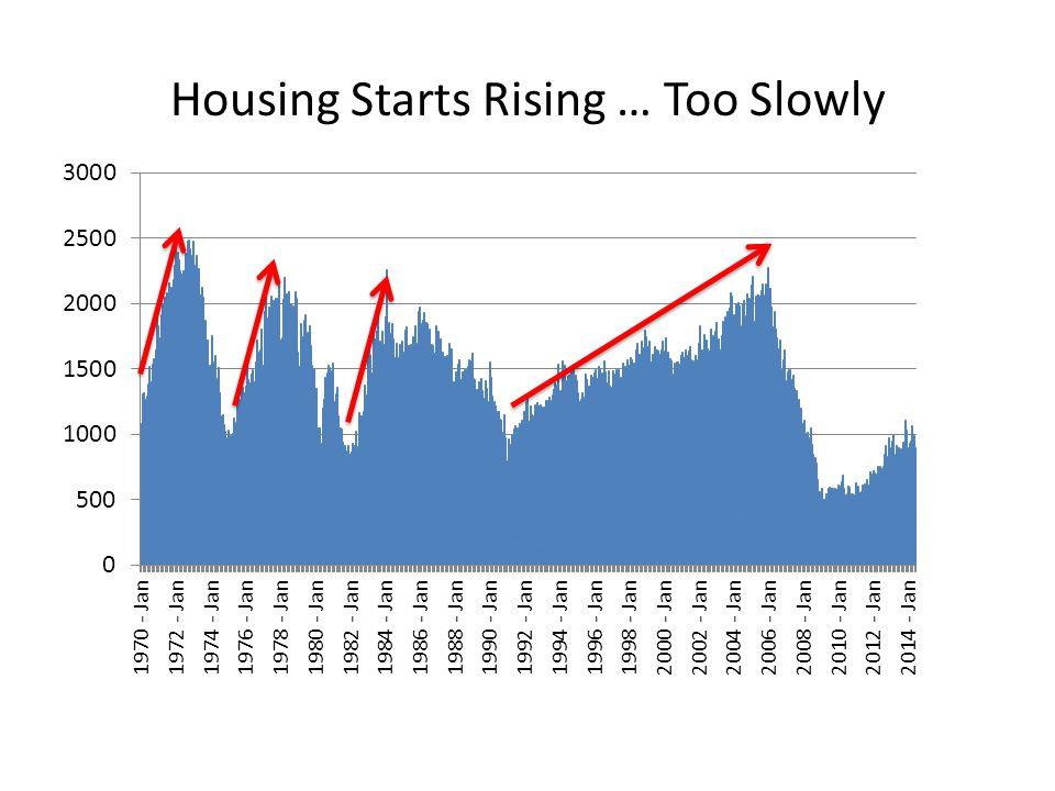 Housing Starts Rising … Too Slowly Thousand units