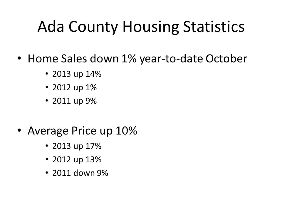 Ada County Housing Statistics Home Sales down 1% year-to-date October 2013 up 14% 2012 up 1% 2011 up 9% Average Price up 10% 2013 up 17% 2012 up 13% 2011 down 9%