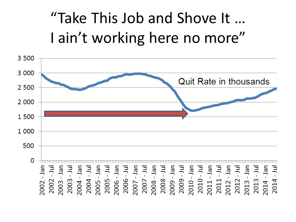 Take This Job and Shove It … I ain't working here no more Quit Rate in thousands