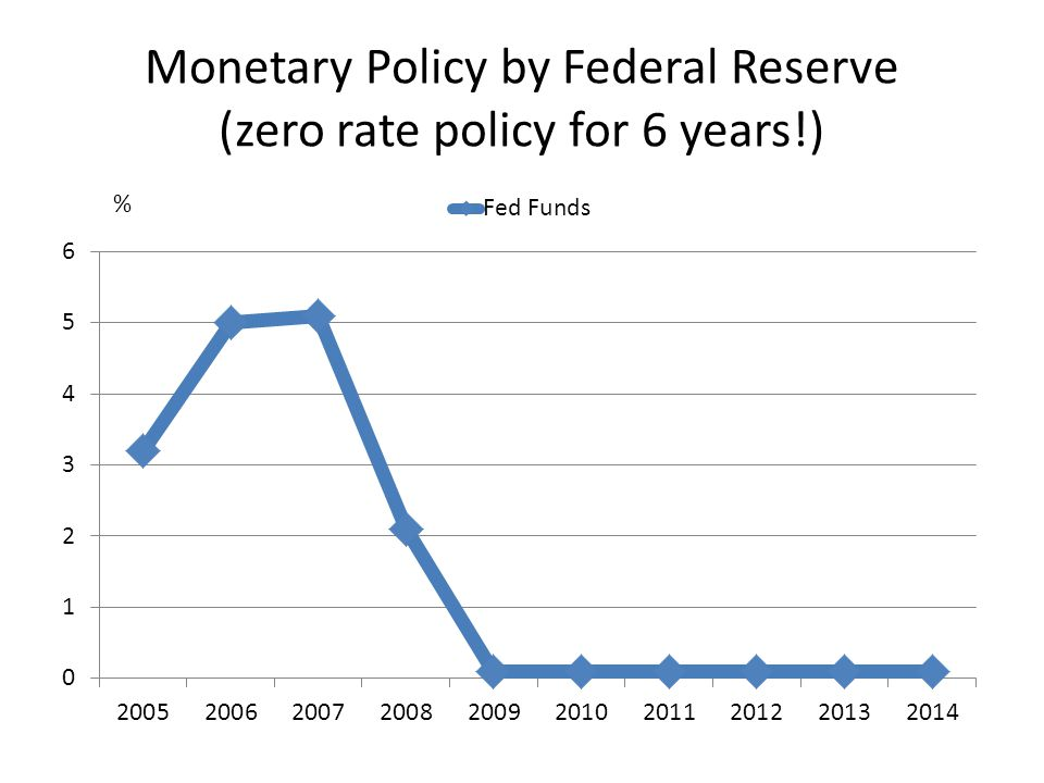 Monetary Policy by Federal Reserve (zero rate policy for 6 years!) %