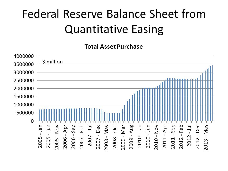 Federal Reserve Balance Sheet from Quantitative Easing $ million