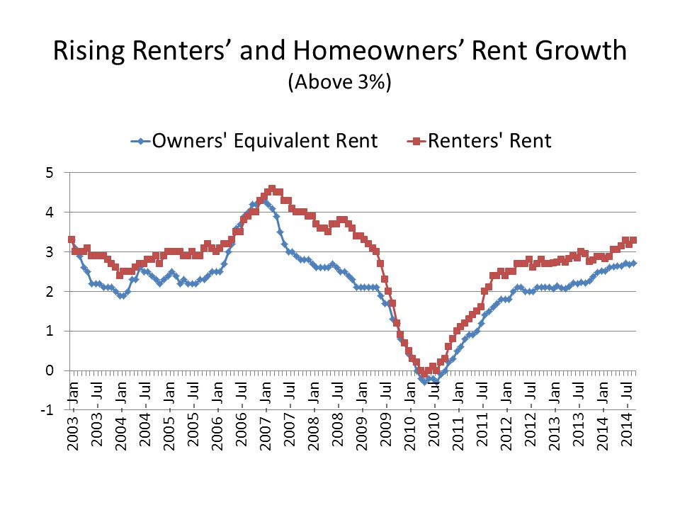 Rising Renters' and Homeowners' Rent Growth (Above 3%)