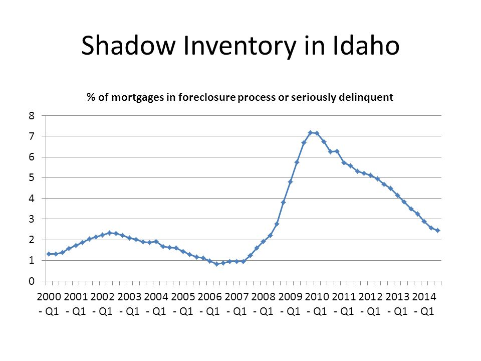 Shadow Inventory in Idaho
