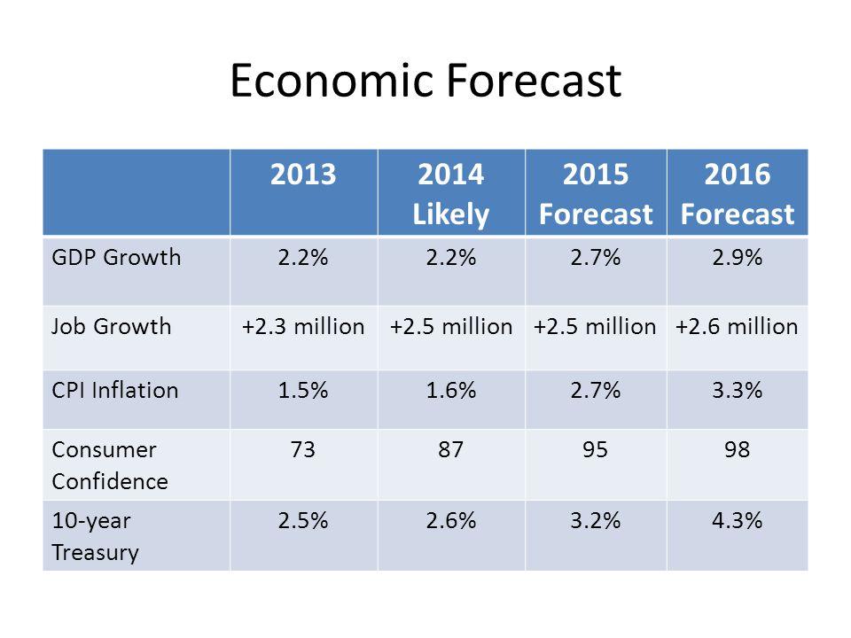 Economic Forecast 20132014 Likely 2015 Forecast 2016 Forecast GDP Growth2.2% 2.7%2.9% Job Growth+2.3 million+2.5 million +2.6 million CPI Inflation1.5%1.6%2.7%3.3% Consumer Confidence 73879598 10-year Treasury 2.5%2.6%3.2%4.3%
