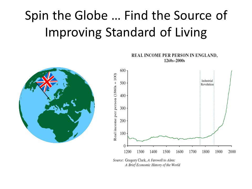 Spin the Globe … Find the Source of Improving Standard of Living