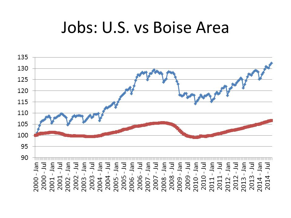 Jobs: U.S. vs Boise Area