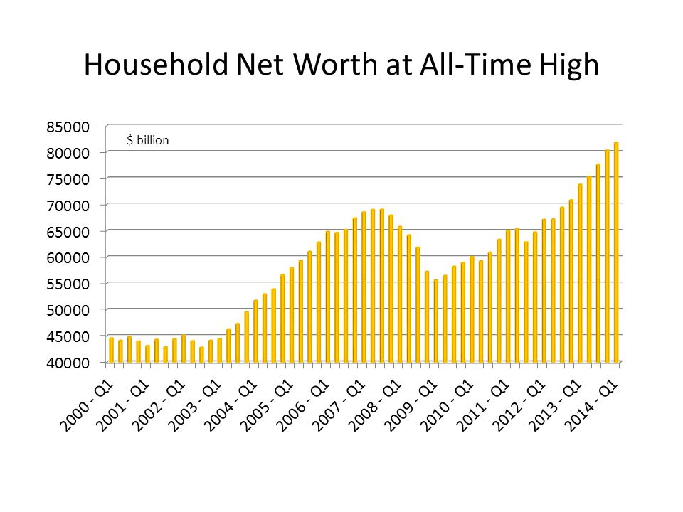 Household Net Worth at All-Time High