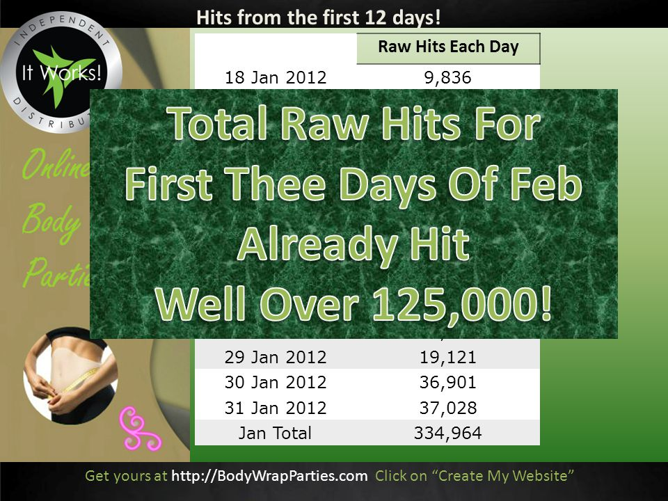 Raw Hits Each Day 18 Jan 20129,836 19 Jan 201221,279 20 Jan 201217,035 21 Jan 201212,956 22 Jan 201216,841 23 Jan 201224,126 24 Jan 201225,433 25 Jan 201226,883 26 Jan 201222,305 27 Jan 201222,766 28 Jan 201243,218 29 Jan 201219,121 30 Jan 201236,901 31 Jan 201237,028 Jan Total334,964 Hits from the first 12 days.