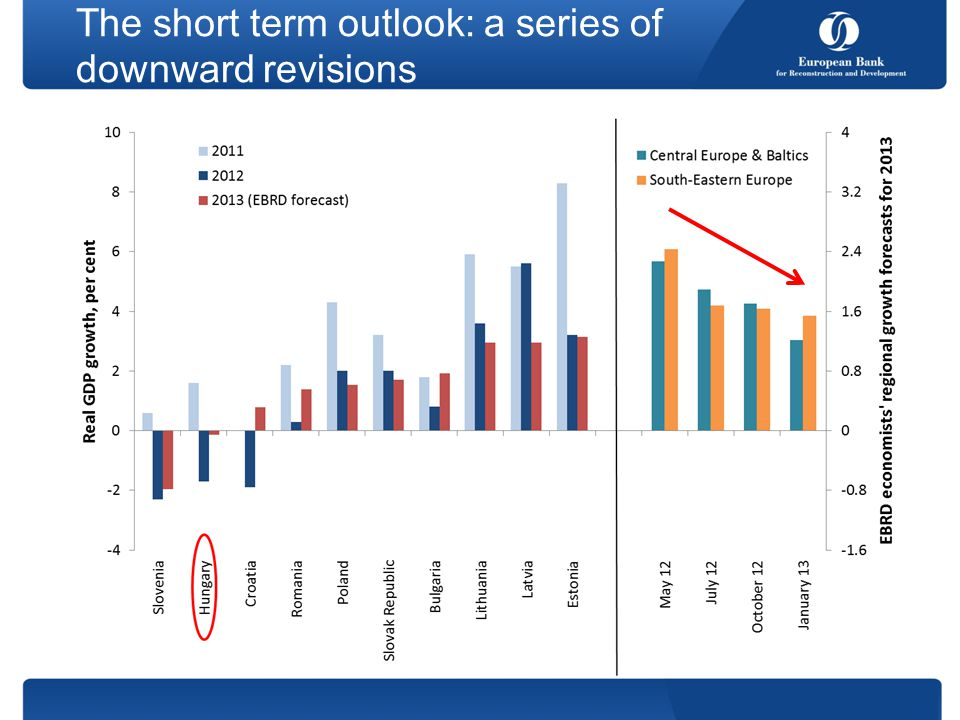 The short term outlook: a series of downward revisions