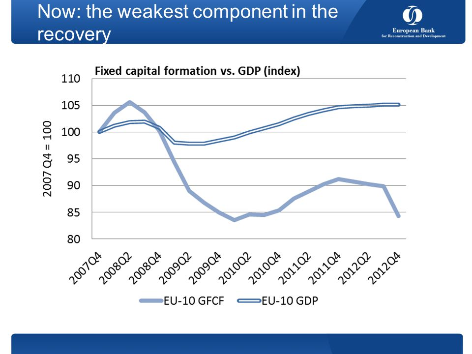 Now: the weakest component in the recovery