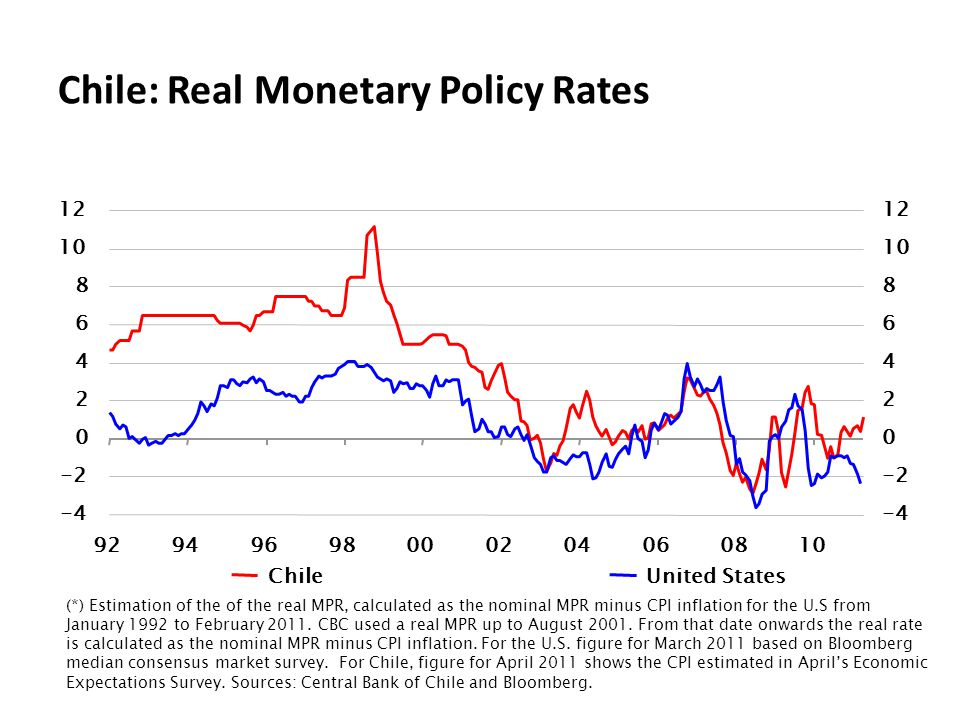 Chile: Real Monetary Policy Rates (*) Estimation of the of the real MPR, calculated as the nominal MPR minus CPI inflation for the U.S from January 1992 to February 2011.