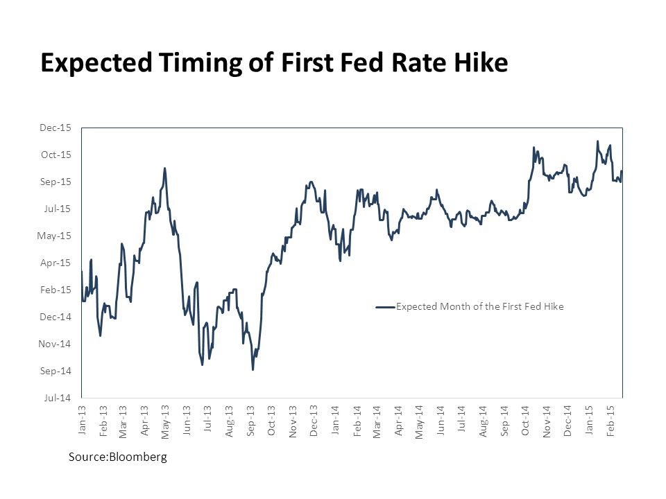 Source:Bloomberg Expected Timing of First Fed Rate Hike