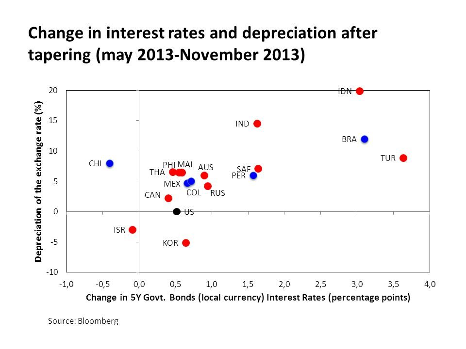 Change in interest rates and depreciation after tapering (may 2013-November 2013) Source: Bloomberg